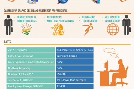 Degrees in Graphic Design - 2014 Emerging Trends Infographic