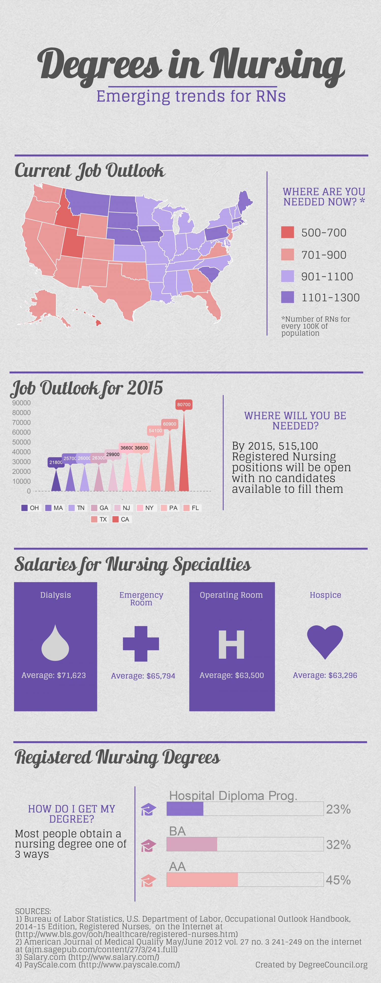 Degrees In Nursing - Emerging Trends for RNs Infographic