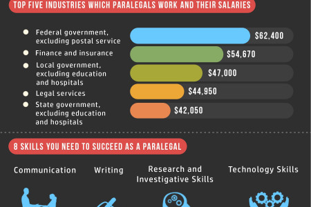 Degrees in Paralegal - 2014 Emerging Trends Legal Assistance Infographic