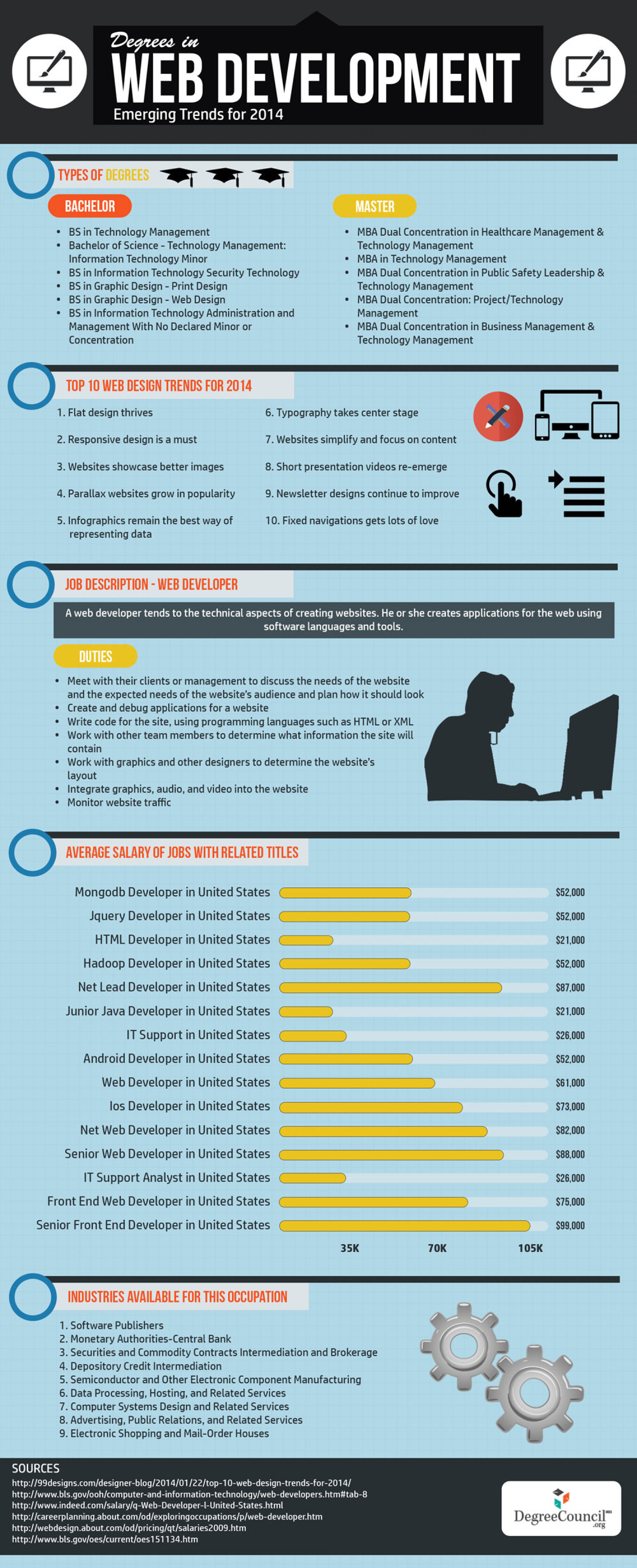 Degrees in Web Development - Emerging Trends for 2014 Infographic