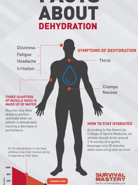 Facts About Dehydration Infographic Infographic