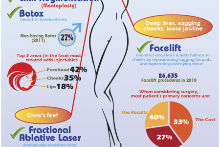 Delaying the Aging Process with Age Defying Strategies Infographic