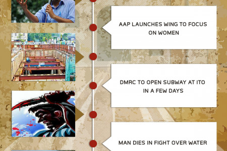 DELHI NEWS - AUGUST 8, 2014 Infographic