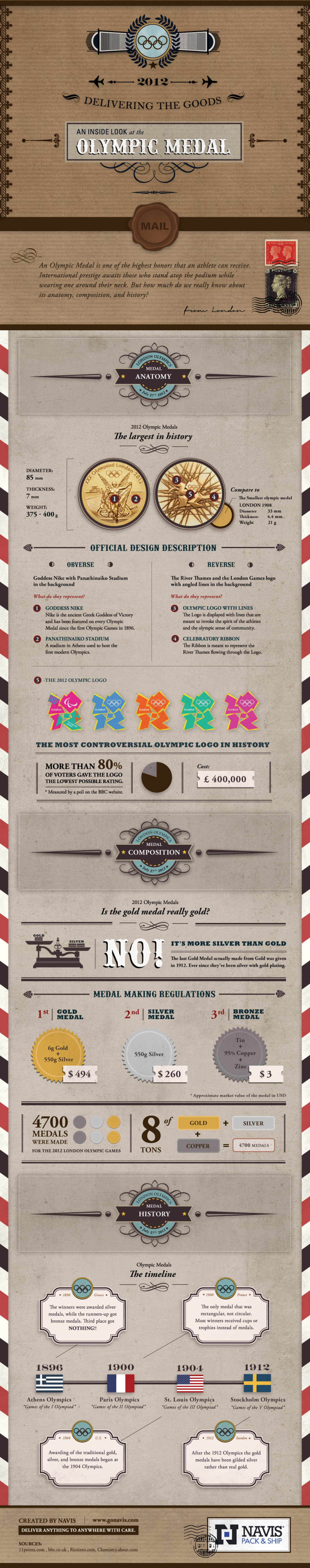 Delivering the Goods: An Inside Look at the Olympic Medal Infographic