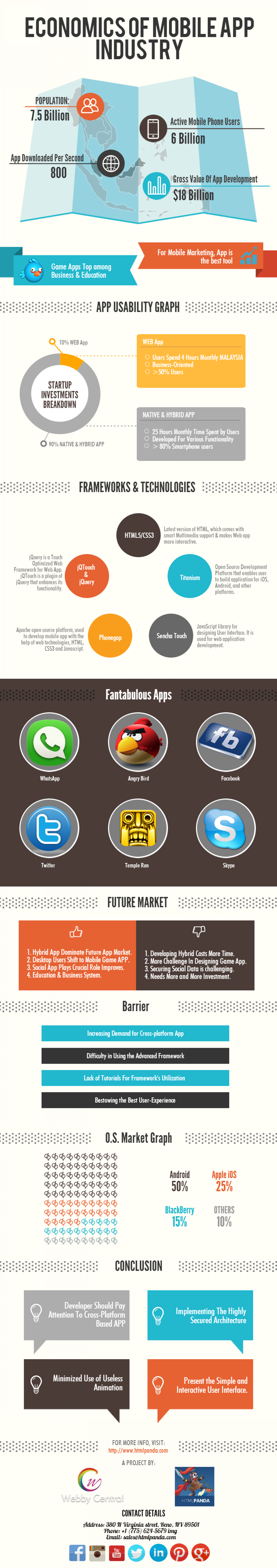 Economics of Mobile App Industry Infographic