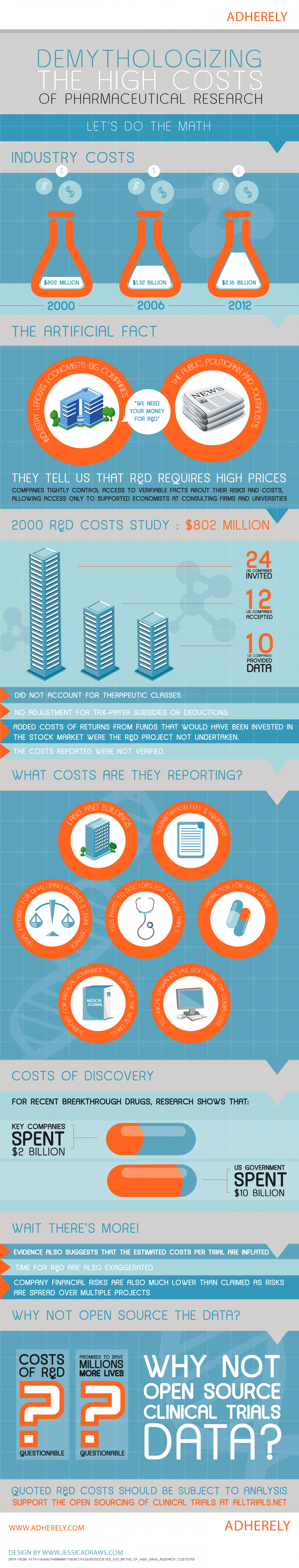 Demythologizing The High Costs Of Pharmaceutical Research Infographic
