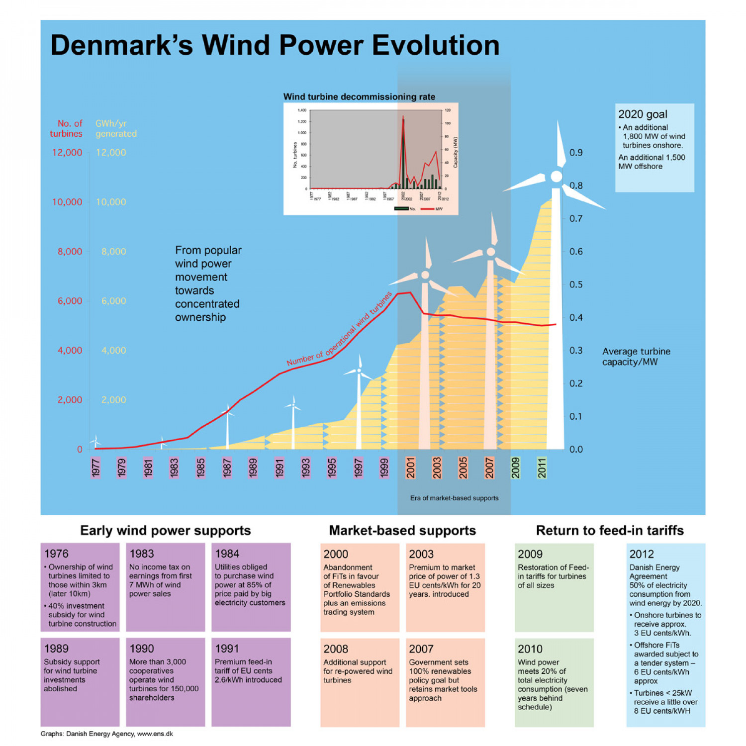 Denmark's Wind Power Evolution Infographic
