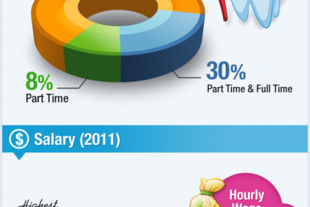 Dental Assistant Statistics Infographic