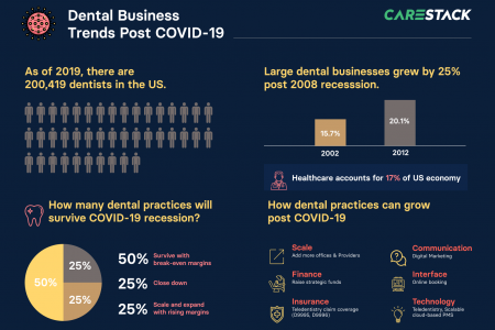 Dental Business Trends post COVID19 Infographic