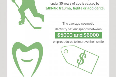 Dental Care Facts Infographic