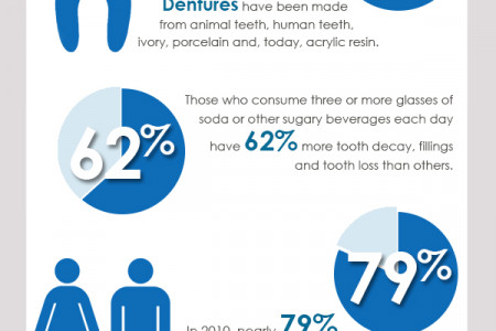 Dental Hygiene Infographic