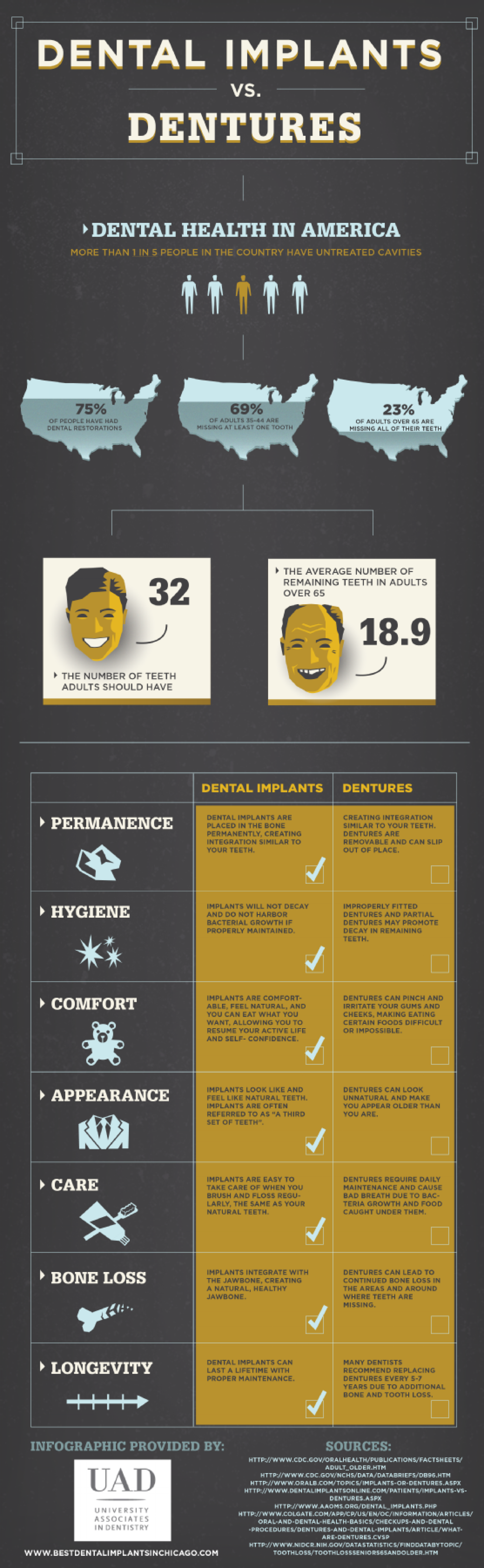 Dental Implants vs. Dentures Infographic