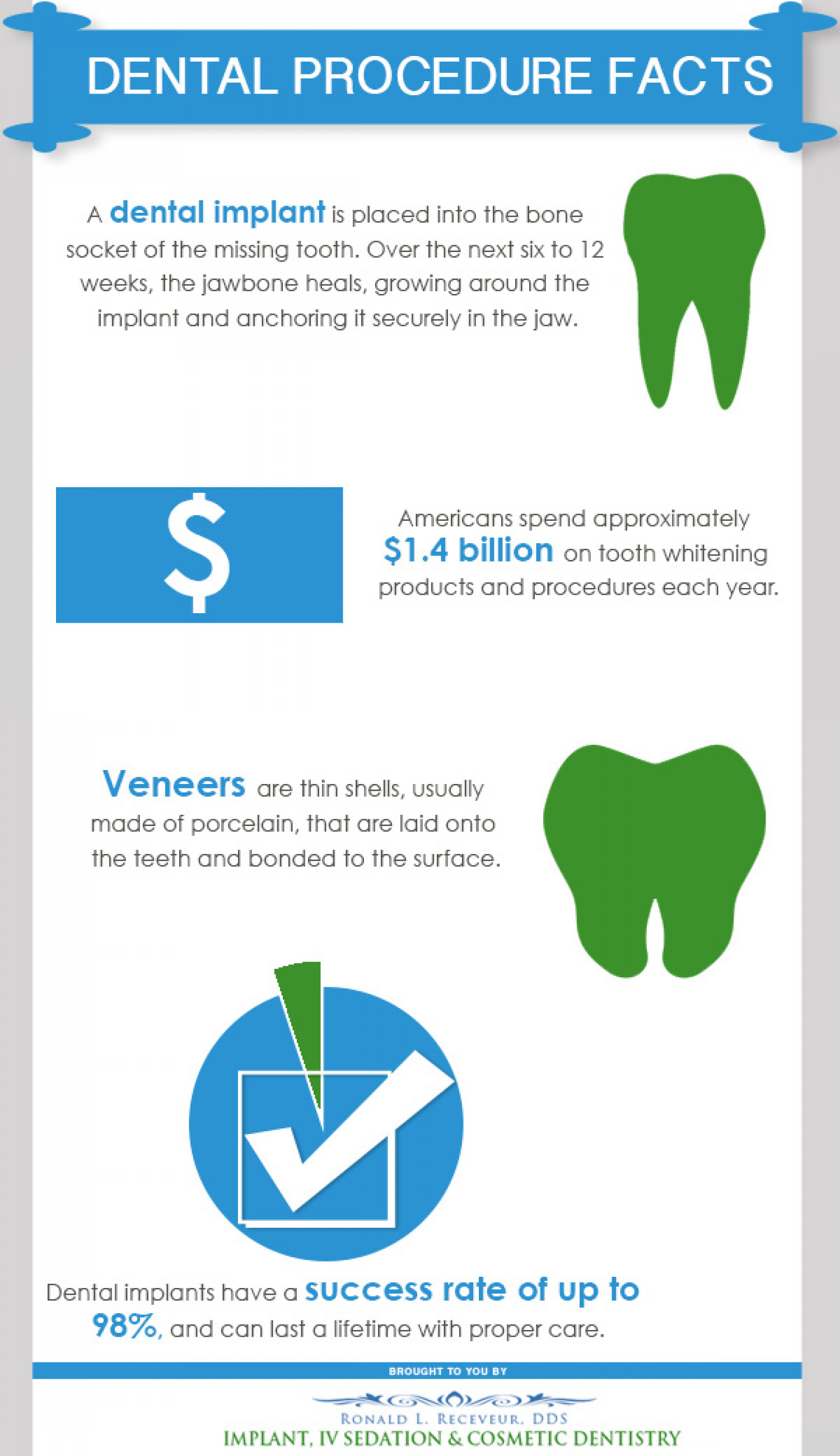Dental Procedure Facts Infographic