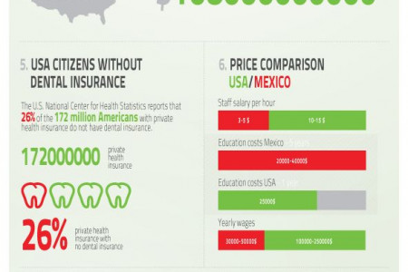 Dental Tourism in Mexico - Infographic Infographic