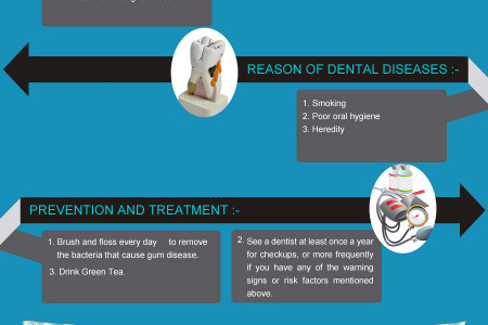 Dentist Rockland County Infographic