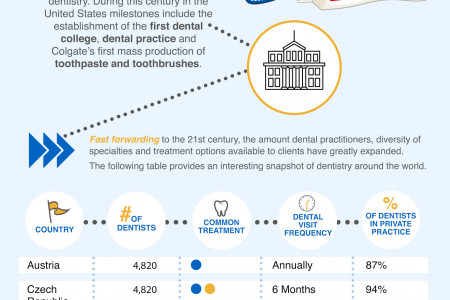 Dentistry throughout the world Infographic