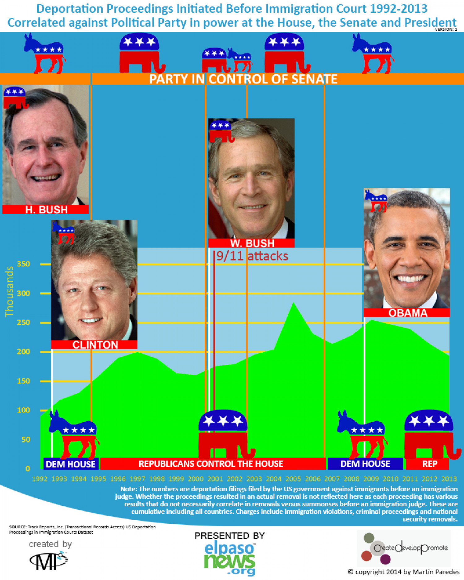 Deportations Correlated Against Politcal Parties Infographic