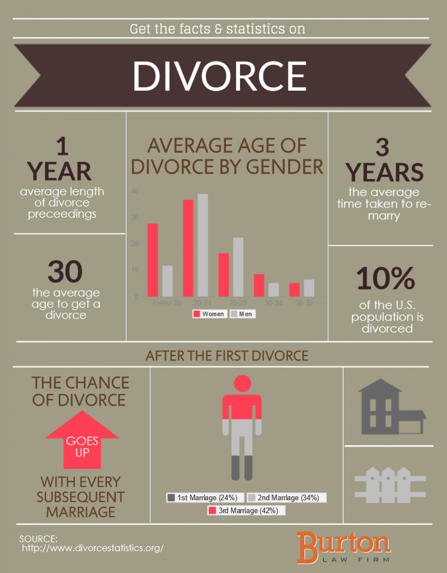 an analysis of marriage and divorce in society Marriage and divorce are both common experiences in western cultures, more than 90 percent of people marry by age 50.