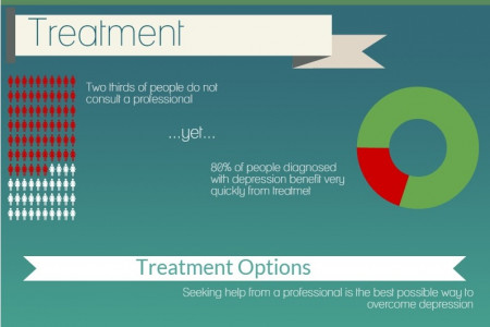 Depression - Symptoms, Treatments & Self-Help Infographic
