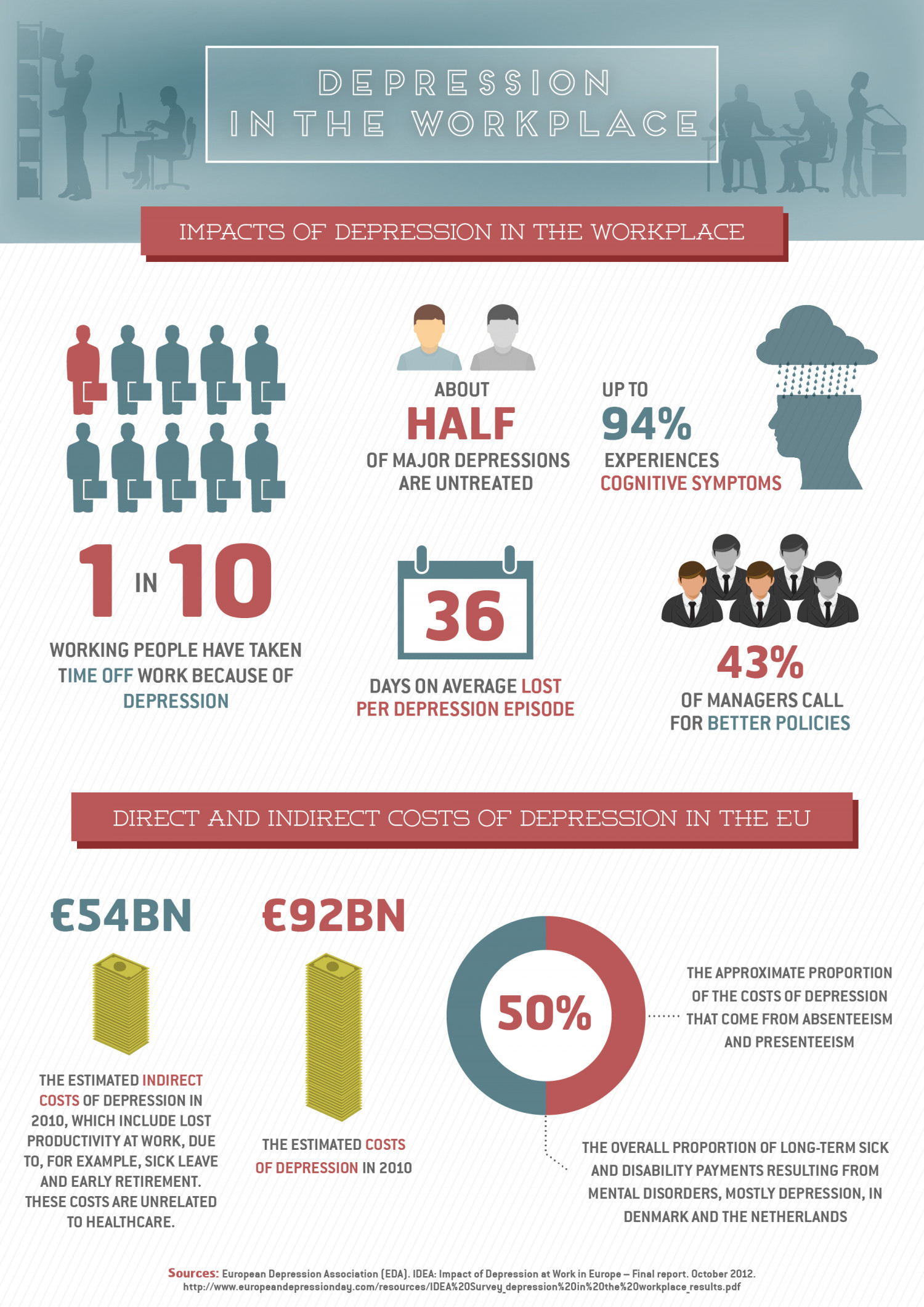 Depression in the workplace Infographic