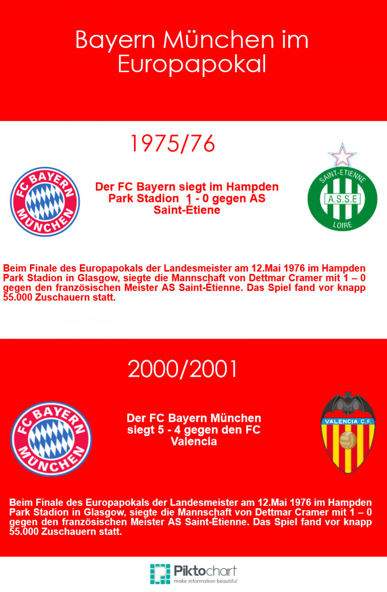 Der FC Bayern in der Champions League 2 Infographic