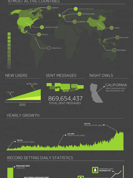 Derek Ting, CEO of Enflick, Talks About Their 8M User-Base IM Client Infographic