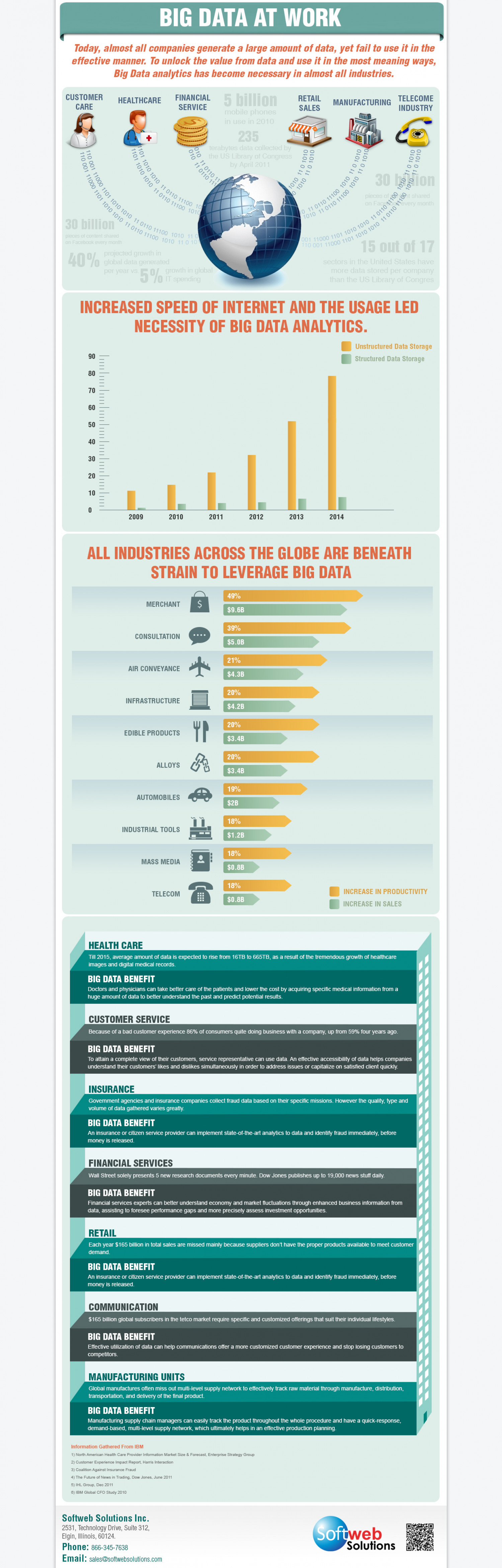 Describing how different industries have capitalized Big Data Infographic