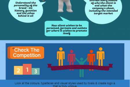 Design a brand identity in 6 easy steps Infographic