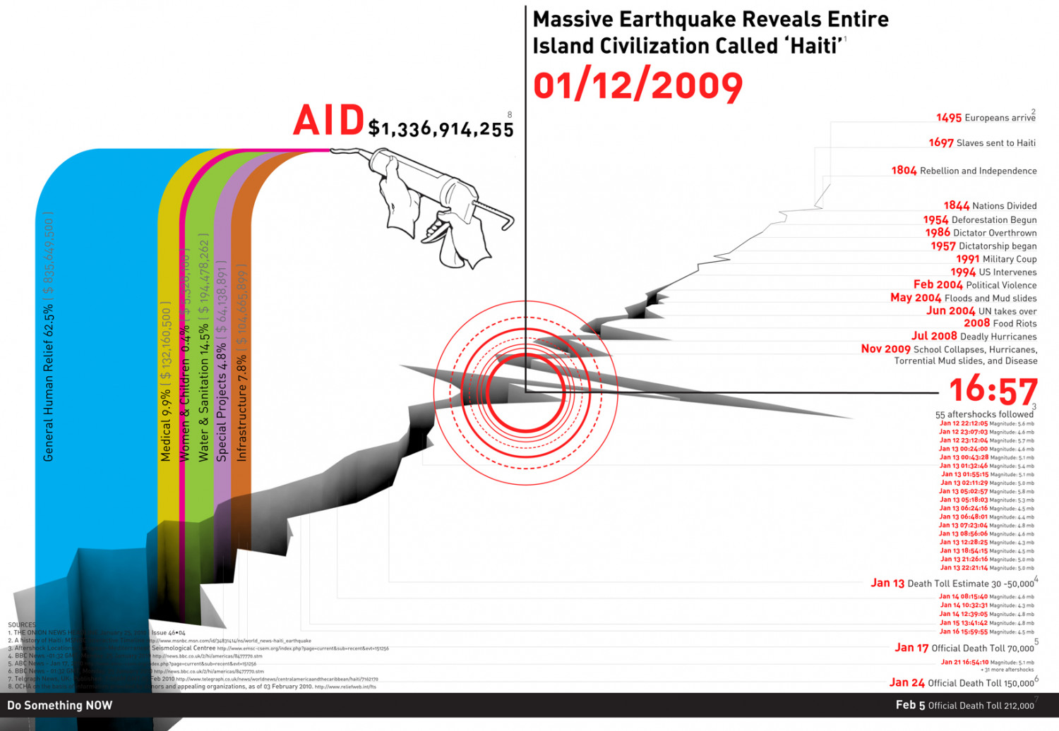 Design an Infographic for Haiti Infographic