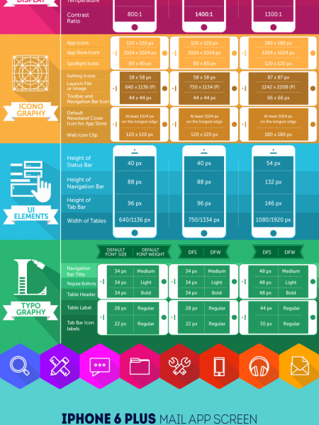 Design Cheat Sheet for iOS 8 Developer Infographic