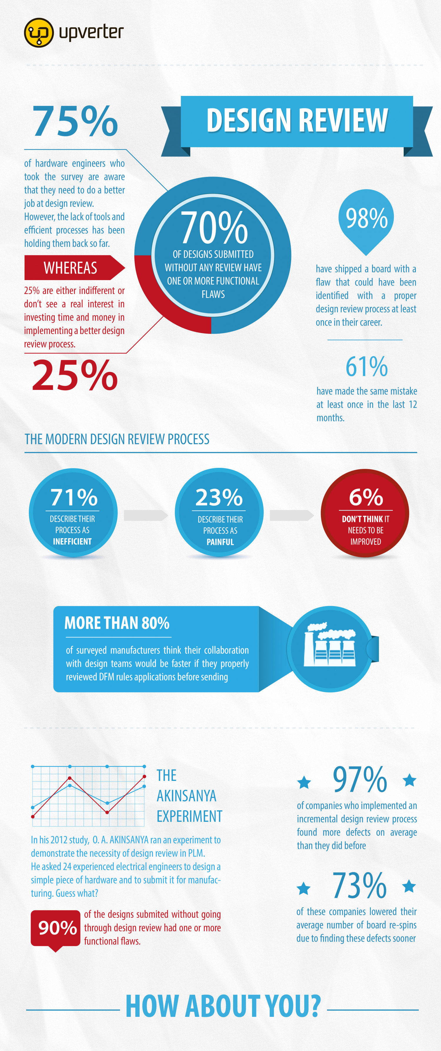 Design Review Infographic