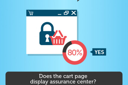 Design Trends Of The Top 200 eCommerce Websites Infographic