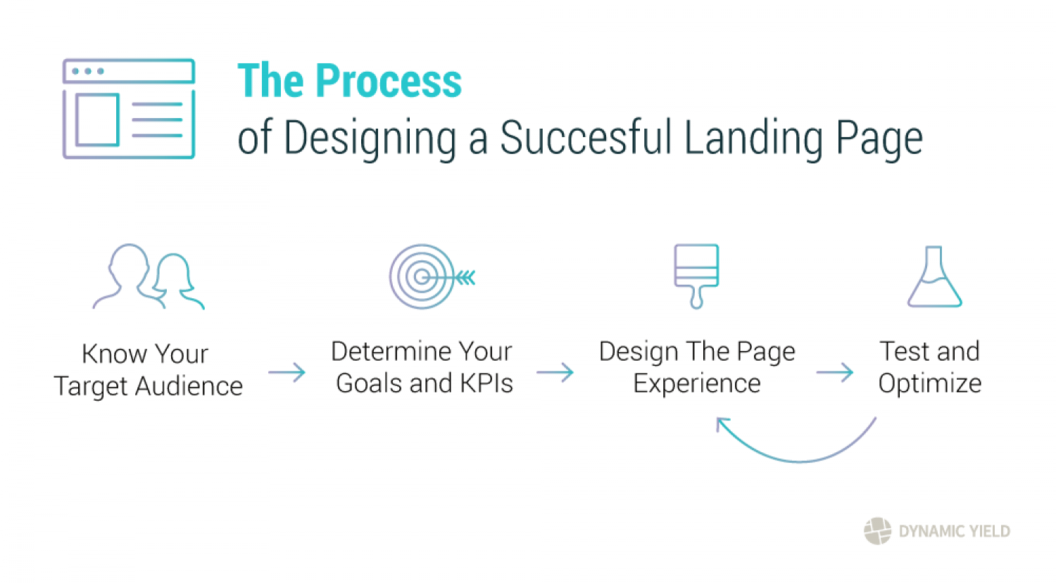 Designing a Successful Landing Page Infographic