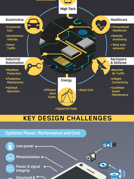 Designing Robust Electronics for The Internet of Things Infographic