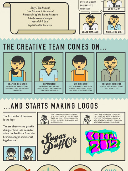 Designing the Cereal Box Infographic