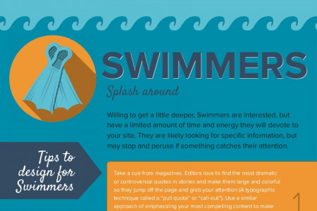 Designing Websites for Skimmers, Swimmers and Divers Infographic