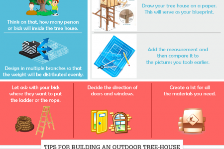 Designing Your Own Tree House Infographic