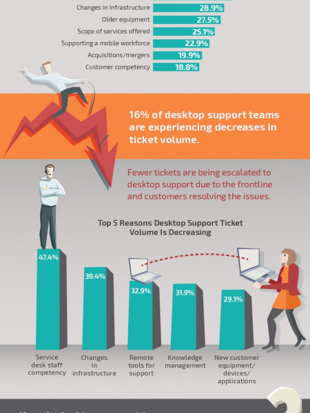 Desktop Support Tickets Are Still on the Rise… Infographic