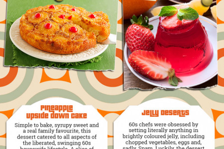 Desserts Through the Decades Infographic