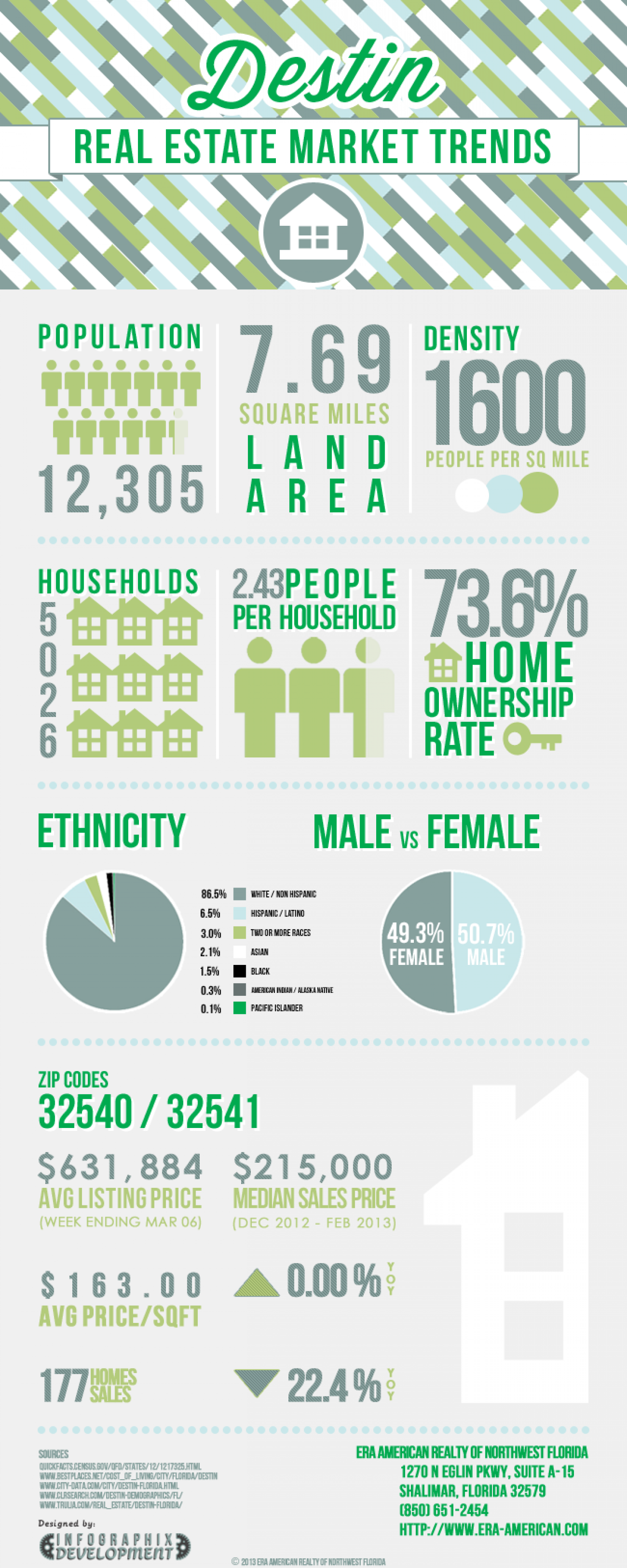 Destin Real Estate Market Trends Infographic