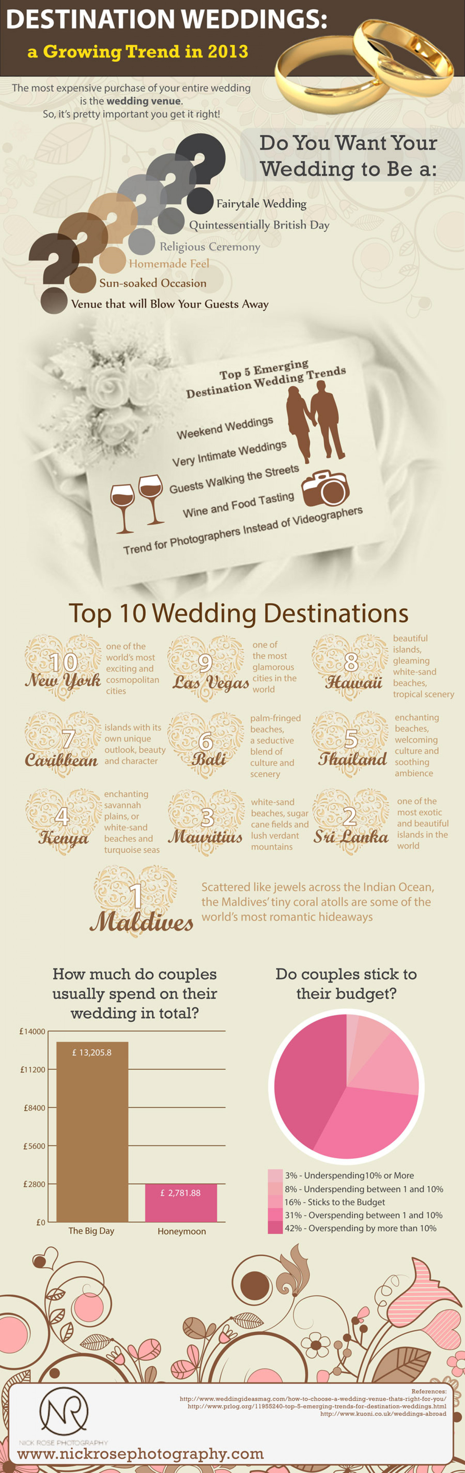 Destination Weddings: A Growing Trend in 2013 Infographic