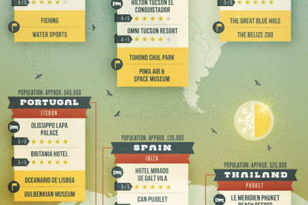 Destinations For Finding Some Winter Sun Infographic