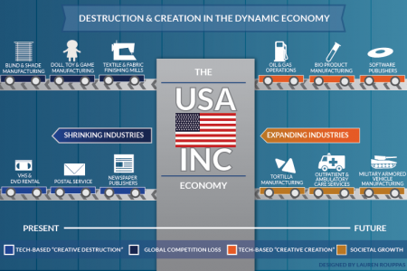 Destruction and Creation in the Dynamic Economy Infographic