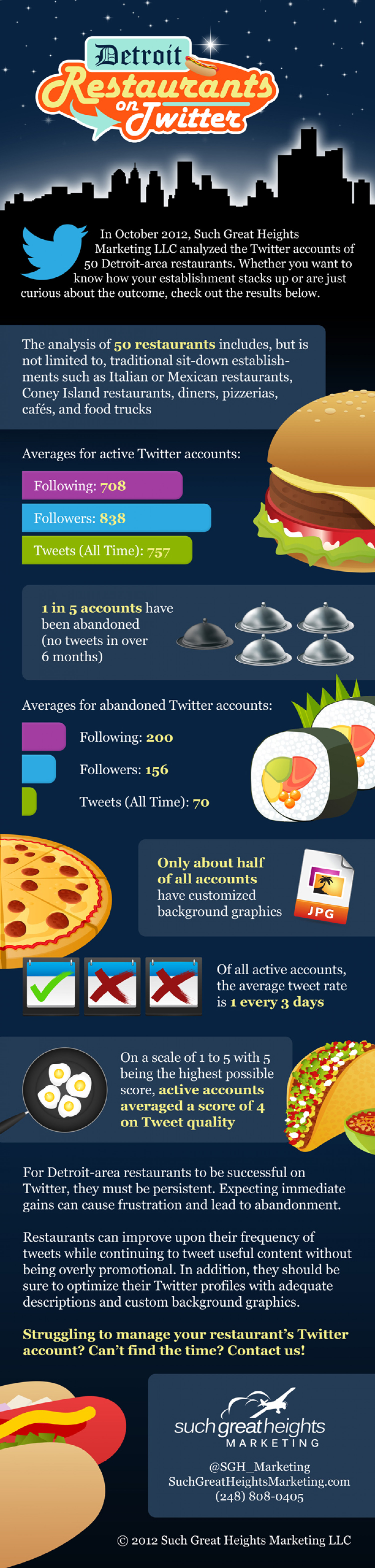Detroit Restaurants on Twitter 2012 Infographic