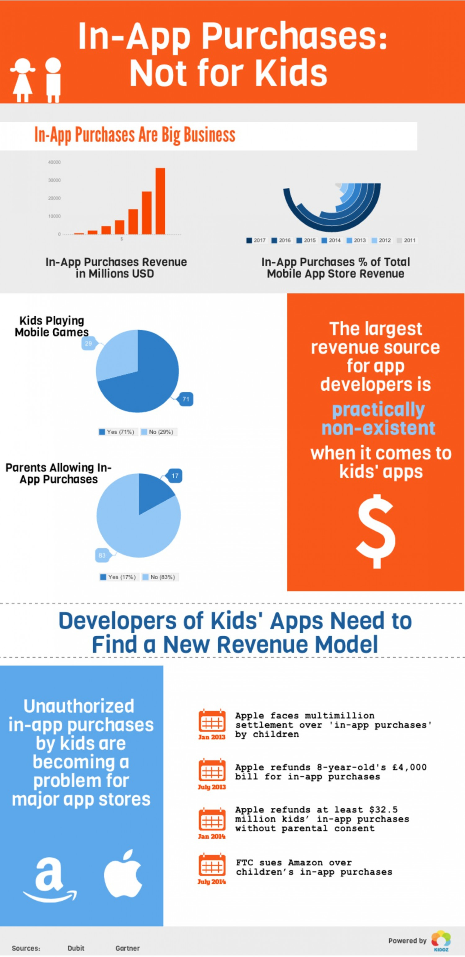 Developers of Kids' Apps Need To Find a New Revenue Model Infographic