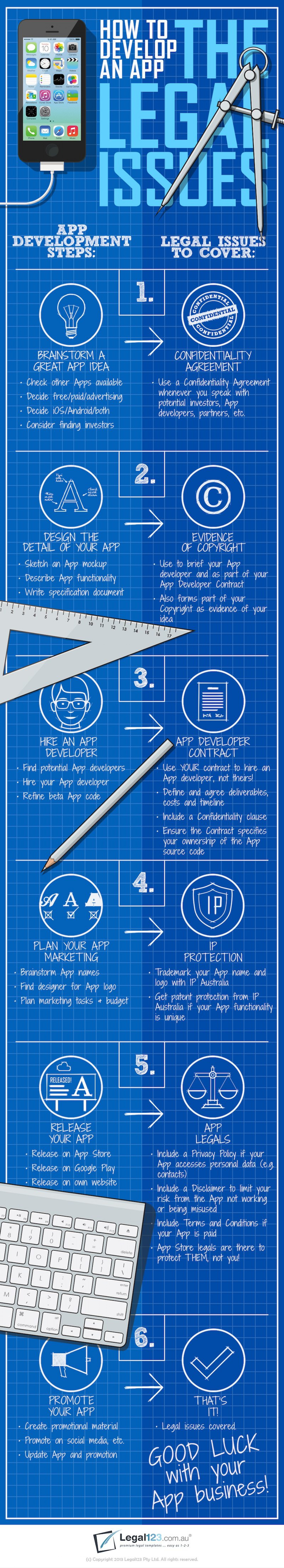 Developing an App: The Legal Issues Infographic