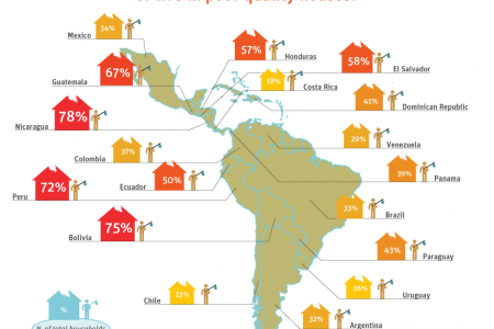 Development in the Americas - Housing for All: Housing quality Infographic