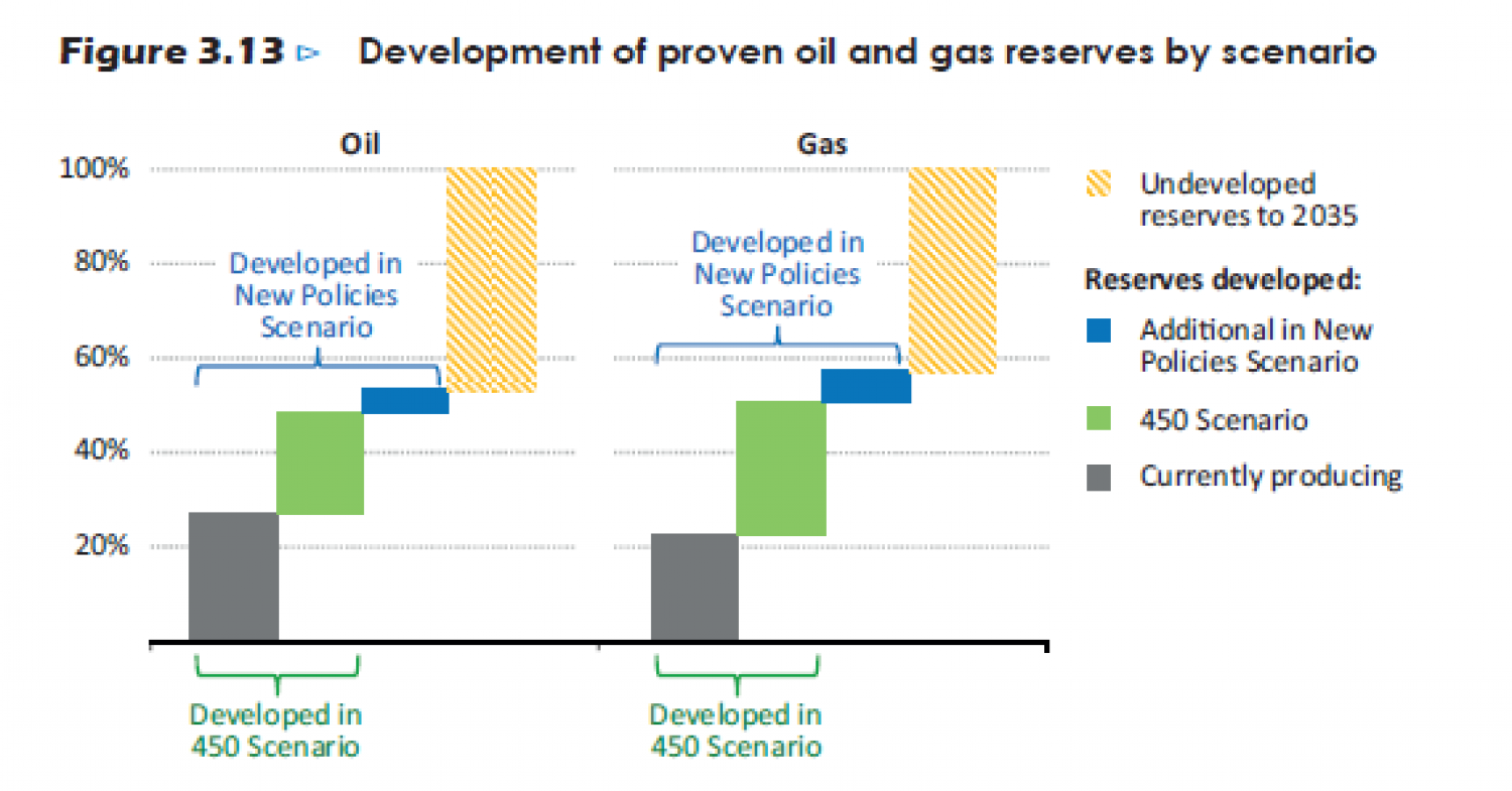 Development of proven oil and gas reserves by scenario Infographic