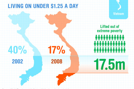 Development Progress - extreme poverty in Vietnam Infographic
