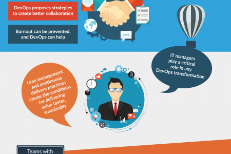 DevOps: The Changing Culture Of Enterprise IT Infographic
